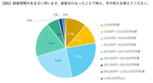 エン・ジャパン株式会社 実態調査