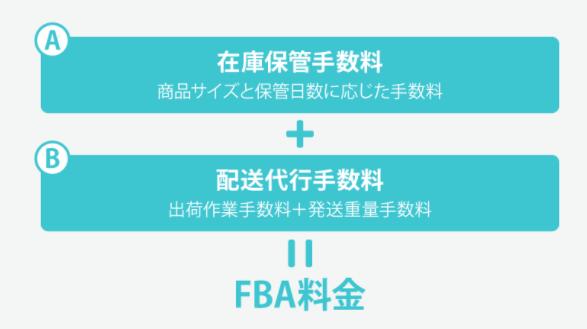 FBA 手数料