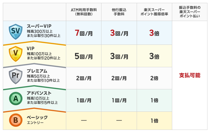 楽天銀行 LINE Pay ステージ楽天銀行 LINE Pay ステージ