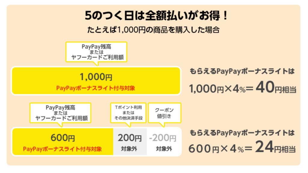 ヤフー 5のつく日 エントリー PayPay 条件 付与対象 注意点